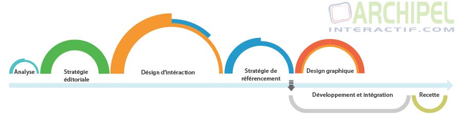 UX-ui-Process par archipel interactif